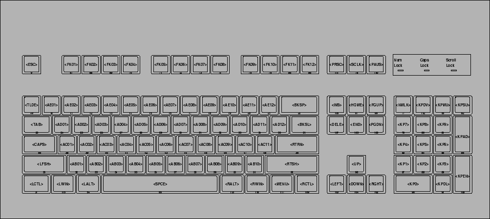 Make your own custom keyboard layout for Linux - Tried & Tested